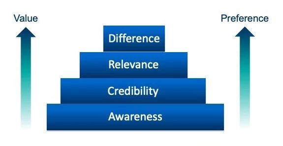 Brand building blocks diagram with pyramid with awareness at the bottom, credibility above it, relevance above credibility, and difference at the top of the pyramid. Arrows labeled value and preference point up from the bottom of the pyramid.